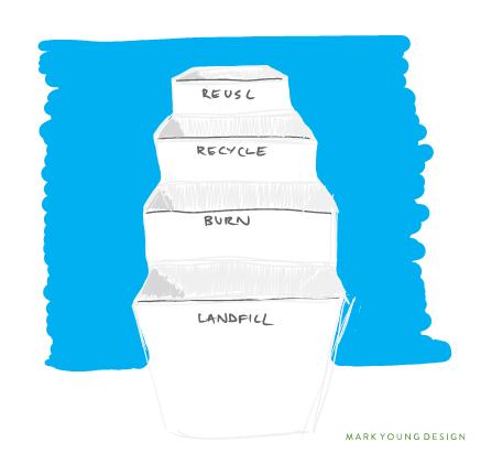 Waste Hierachy Bin